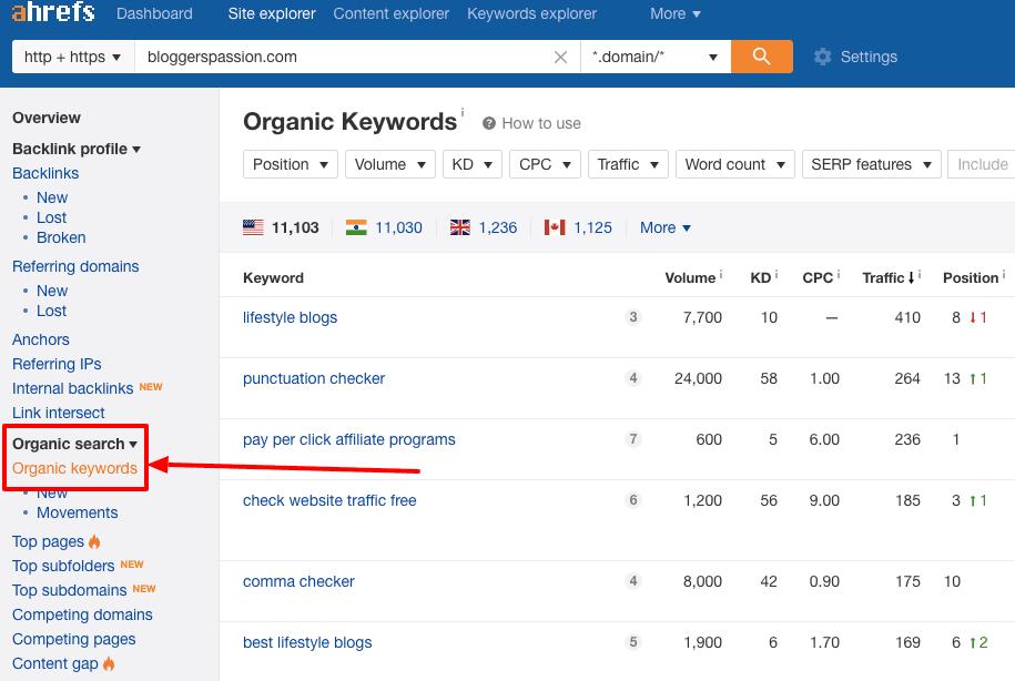 organic keyword ahrefs