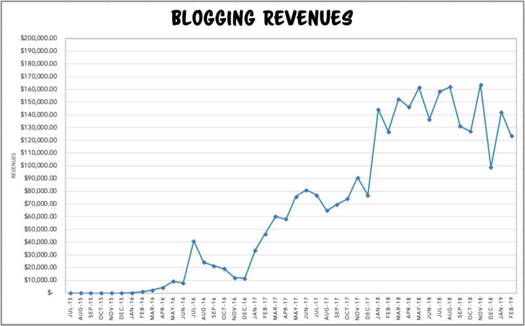 Blogging revenue chart