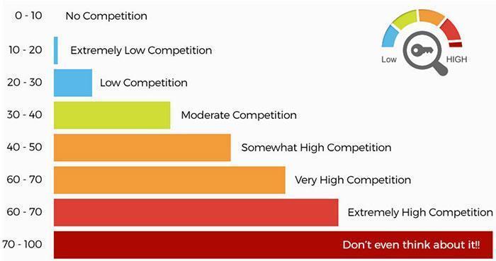 ltp metrics