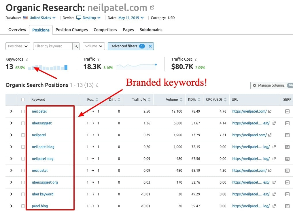 branded keywords example