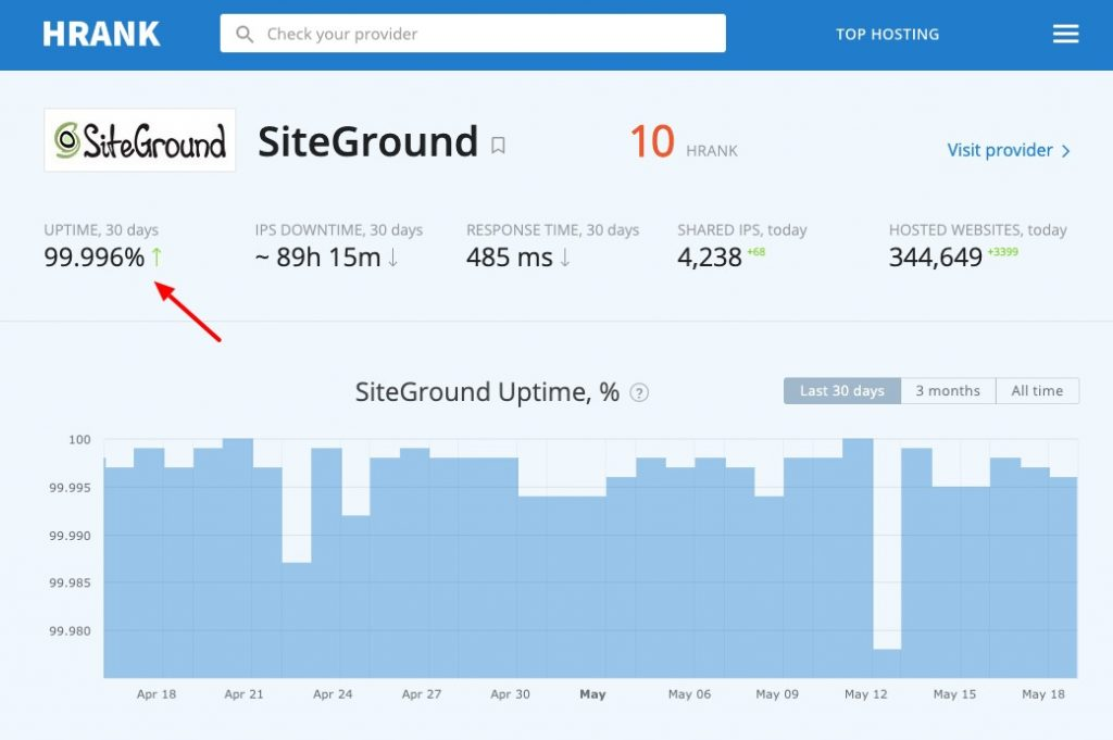 siteground uptime test