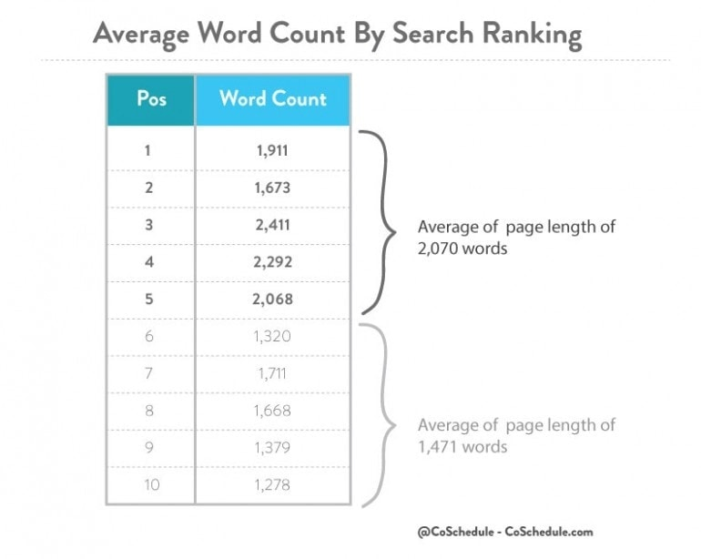 avg word count