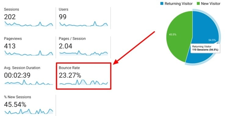 bounce rate in action