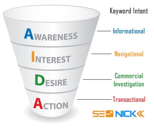 keyword intent types