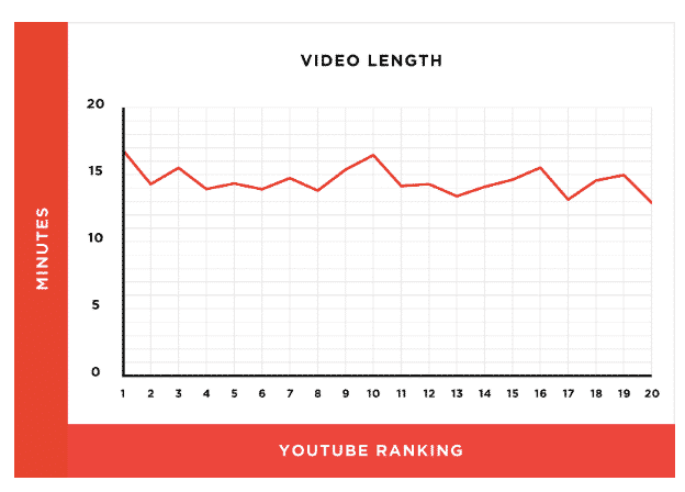 youtube ranking length