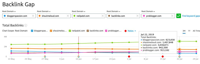 semrush tutorial backlink gap result