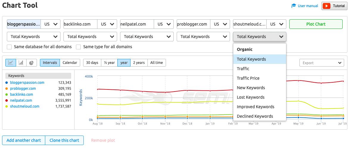 semrush chart tool