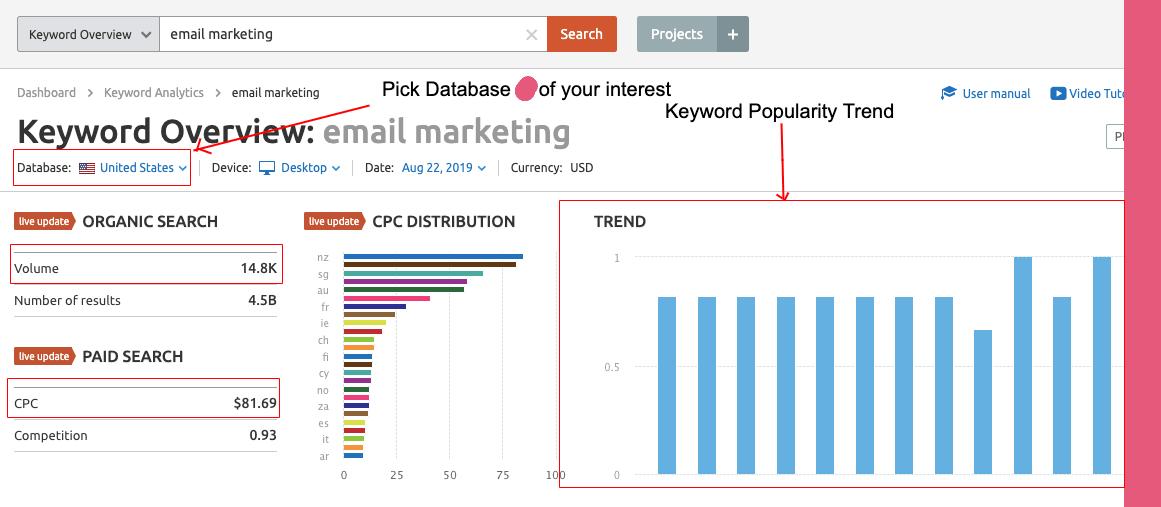 Keyword Research via SEMrush