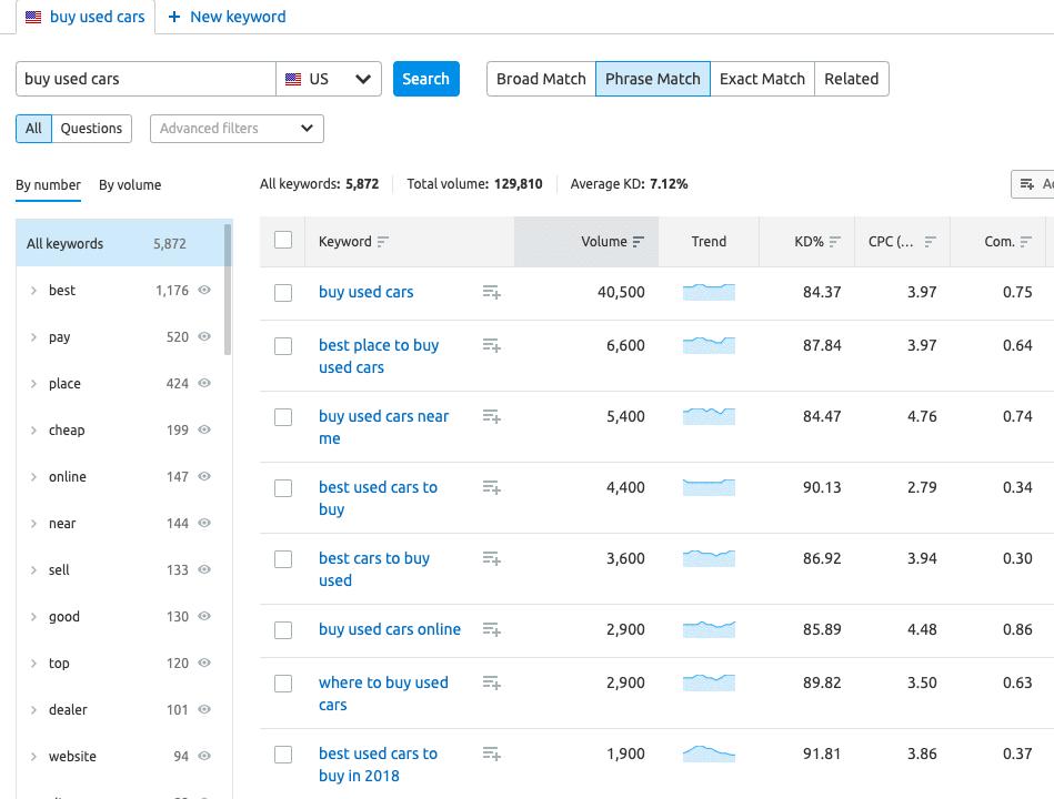Profitable keyword lists