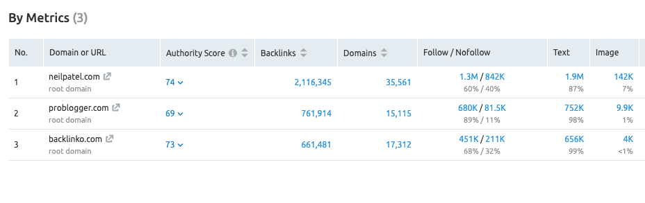 semrush bulk backlink analysis metrics