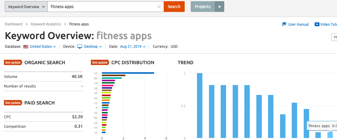 semrush tool keyword overview