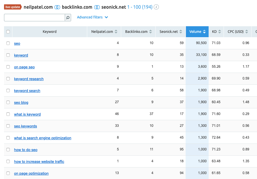using semrush keyword gap