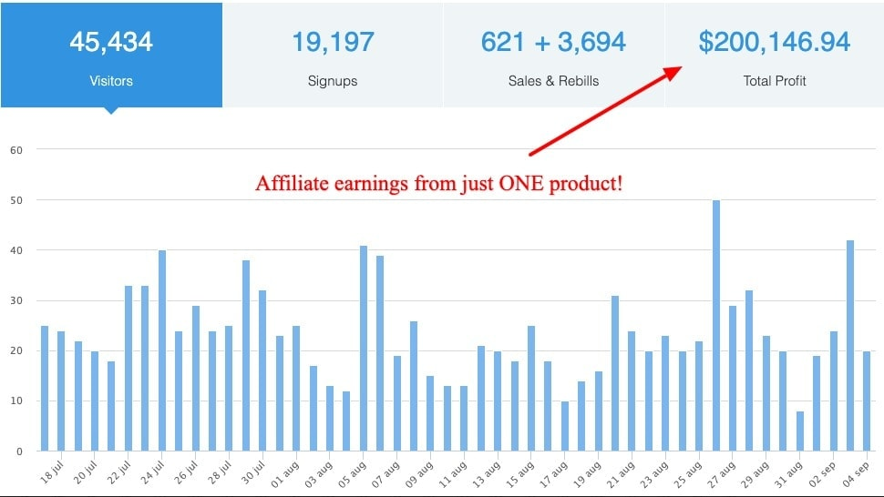 semrush earnings