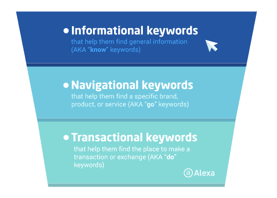 keyword types intent
