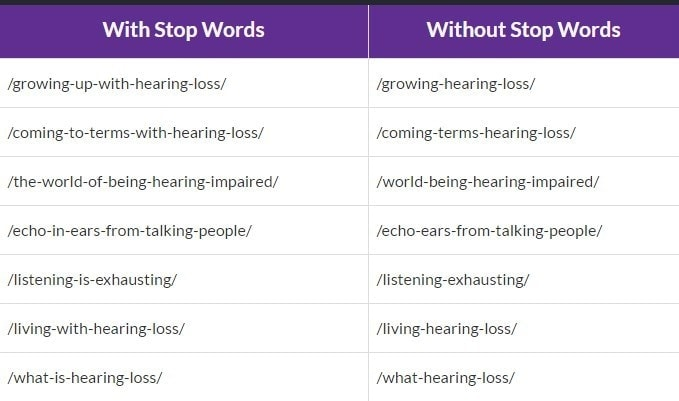 stop words usage