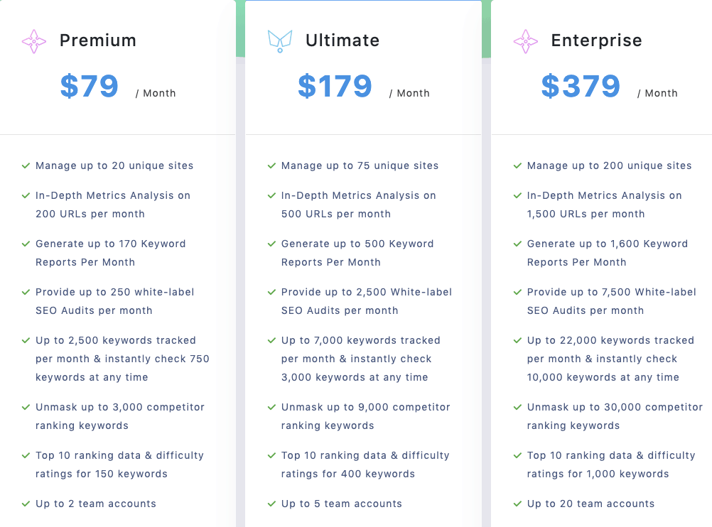 Serped pricing
