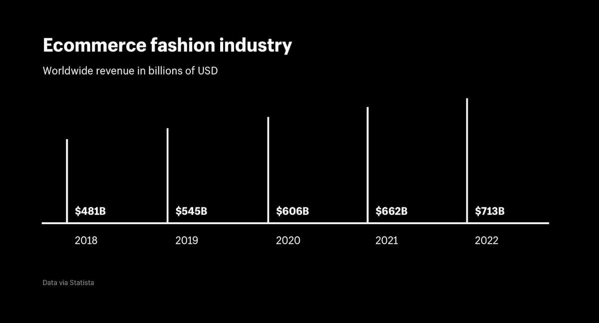 Fashion industry worldwide trend