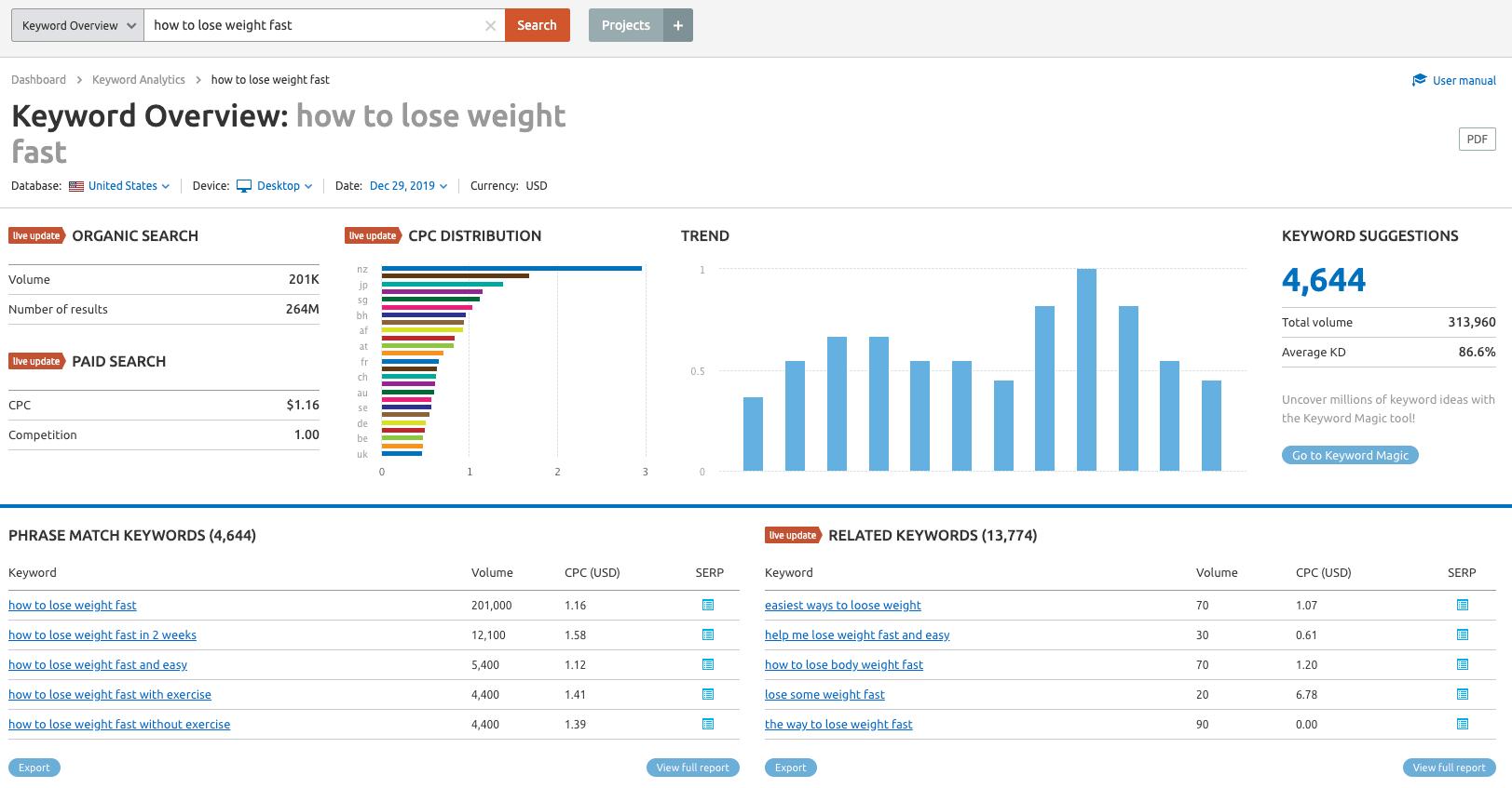 keyword overview semrush