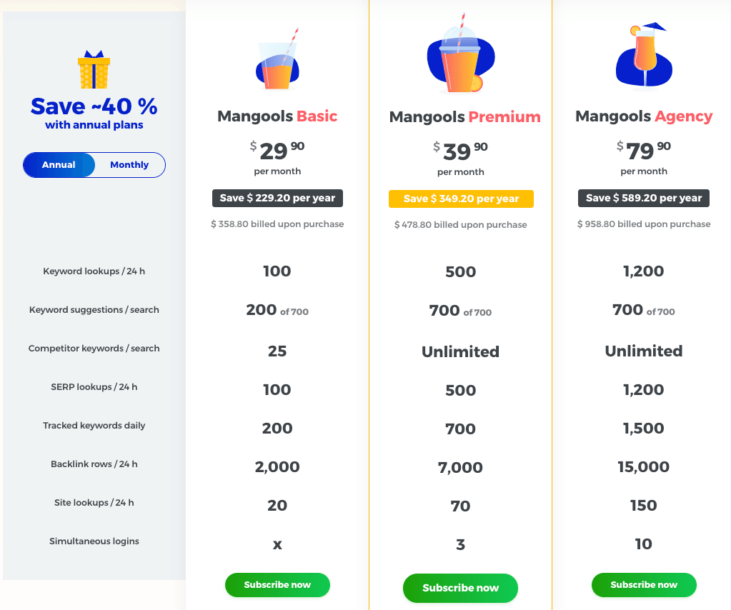 pricing structure of KWFinder