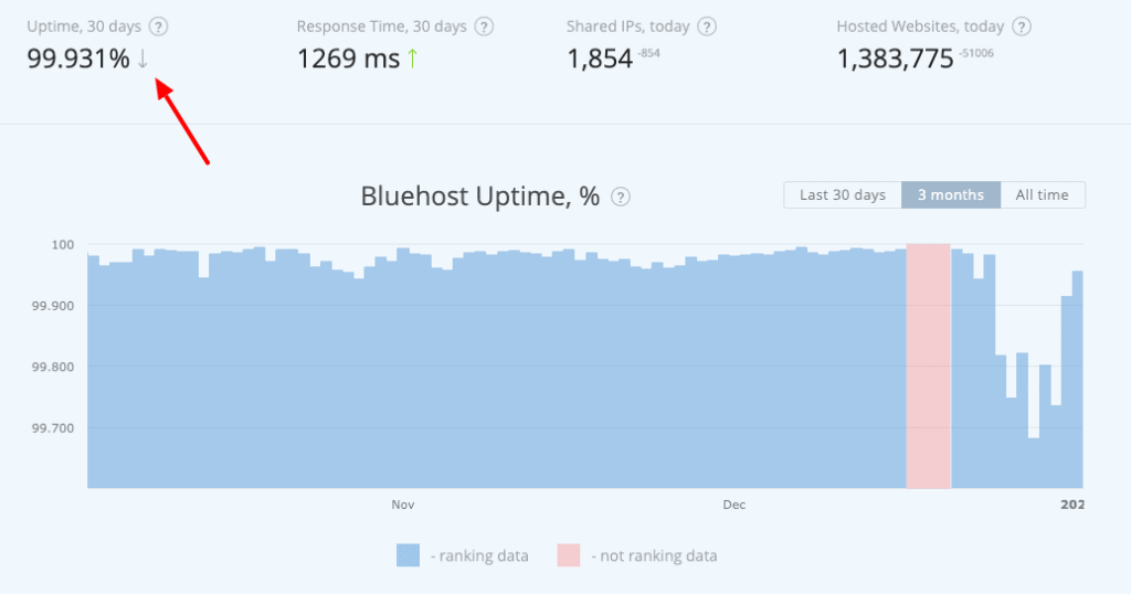 Bluehost uptime data