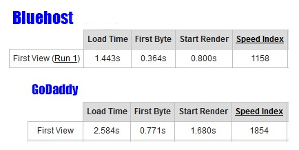 bluehost vs godaddy speed