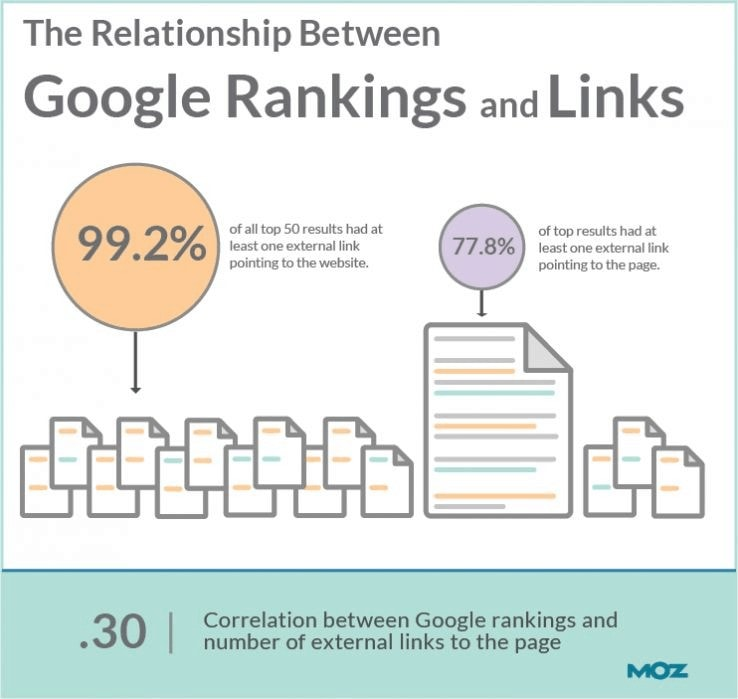 google ranking and links