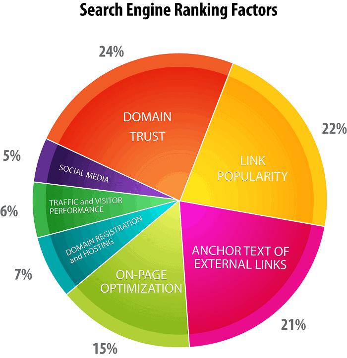 facteurs de classement des moteurs de recherche