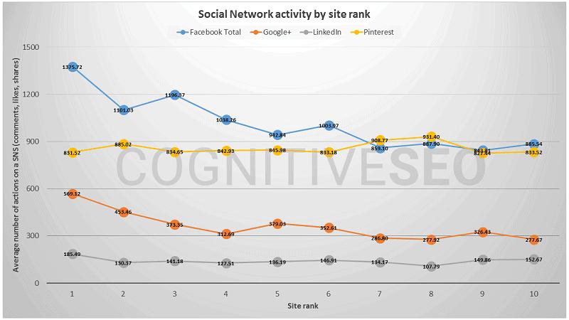 signal social et référencement 2