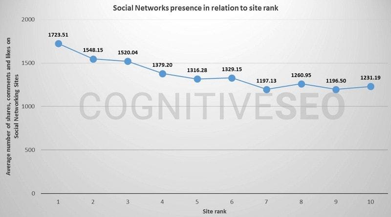 social signal and seo