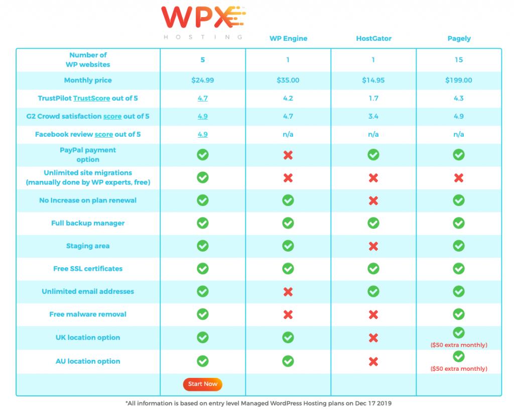 wpx pricing comparison