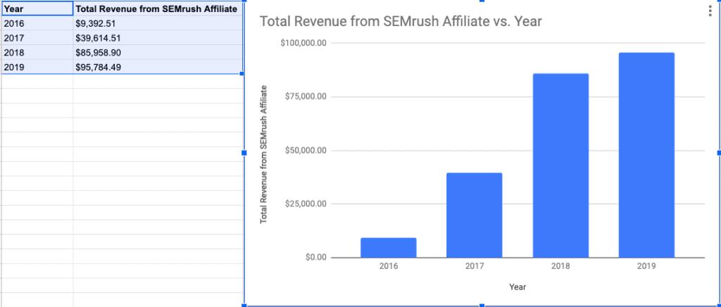 revenue from SEMrush affiliate