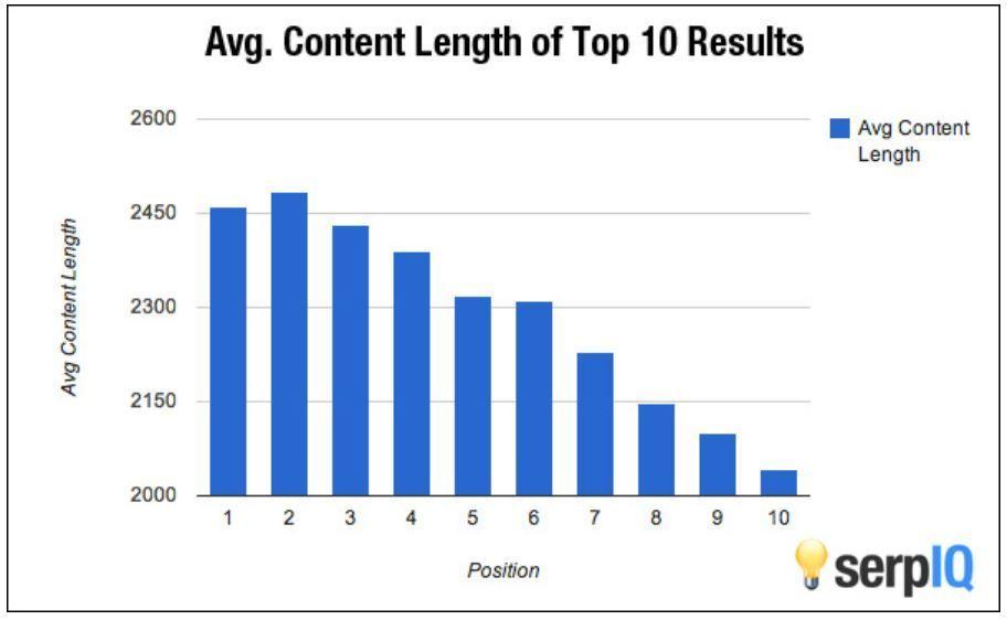 average content