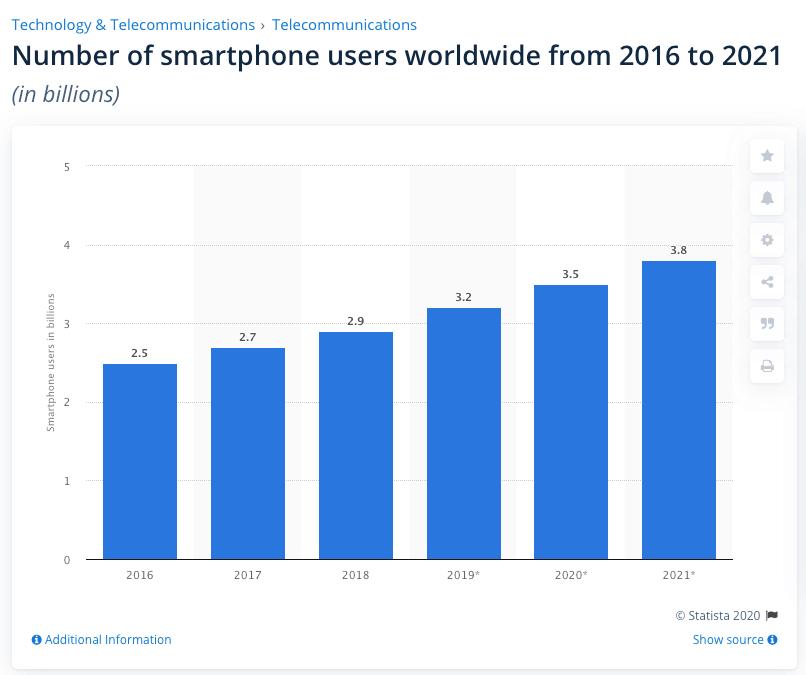 kullanıcılar akıllı telefon
