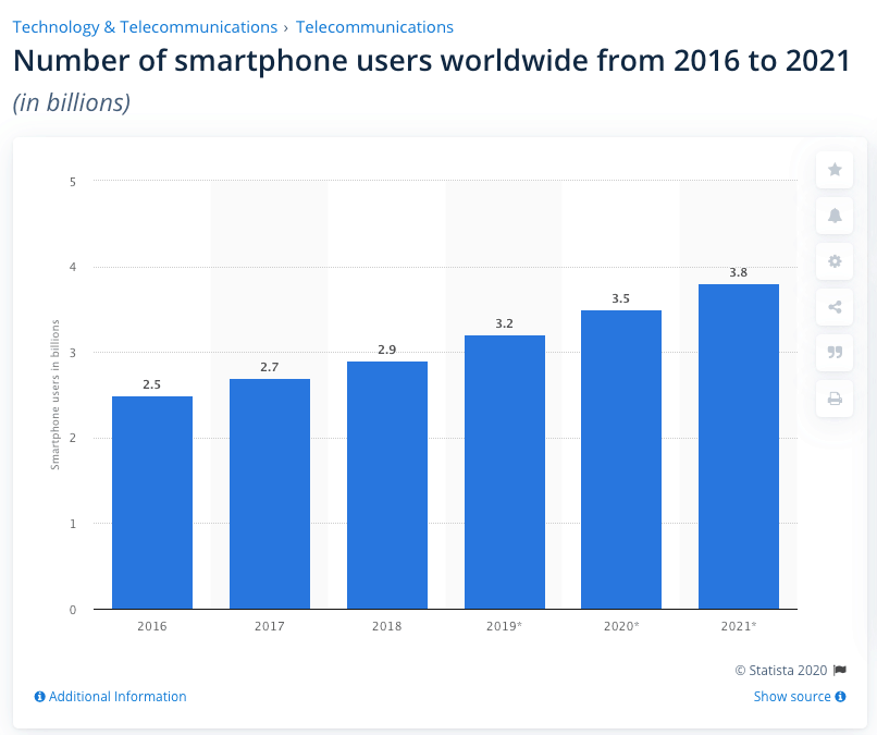 users smartphone