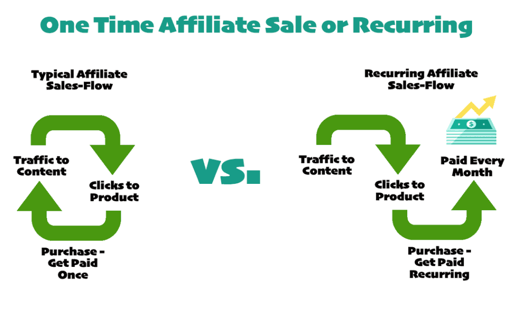 One time Affiliate Sale Vs Recurring Affiliate Sale.