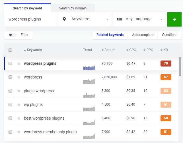 mangools kwfinder results keyword suggestions
