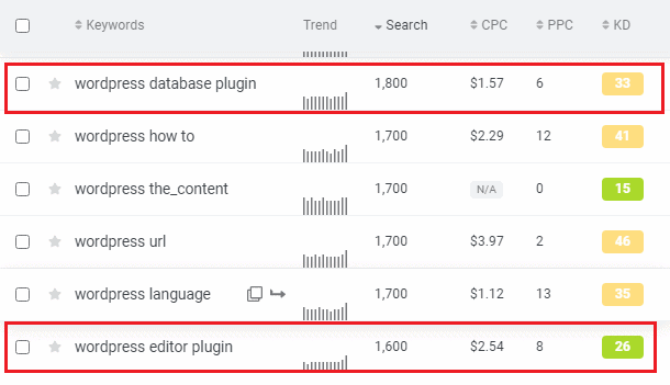 mangools seo plugins keyword data
