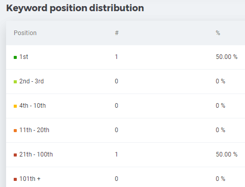 mangools serp watcher keyword position distribution