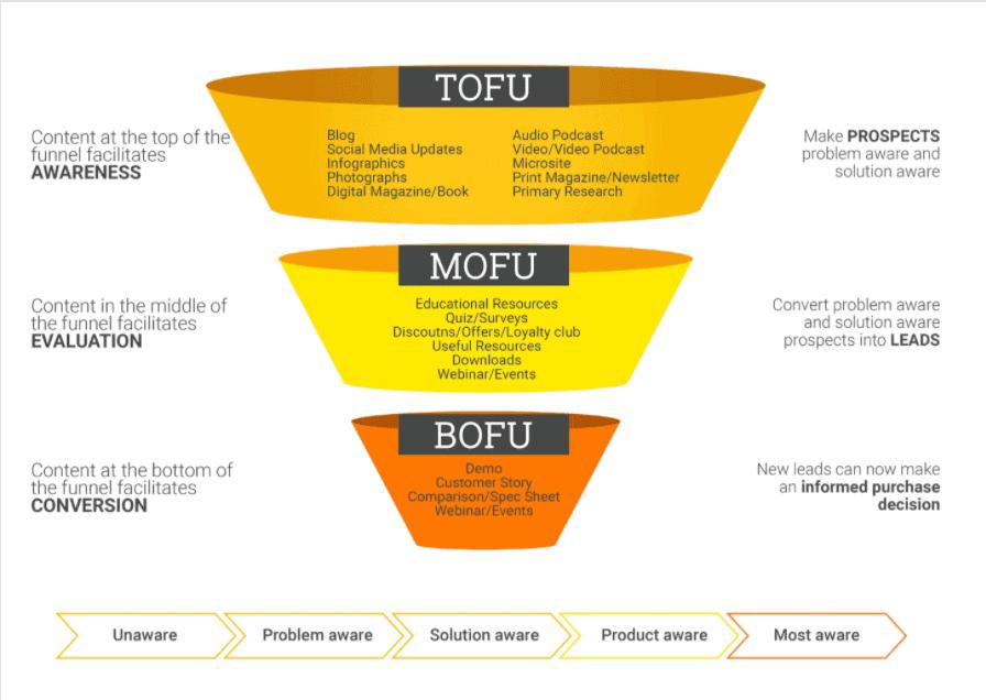 tofu model