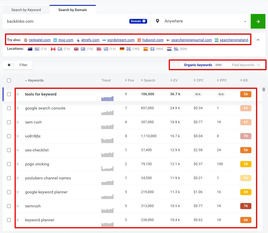 top-performing keywords