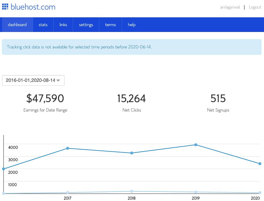 bluehost affiliate dashboard data