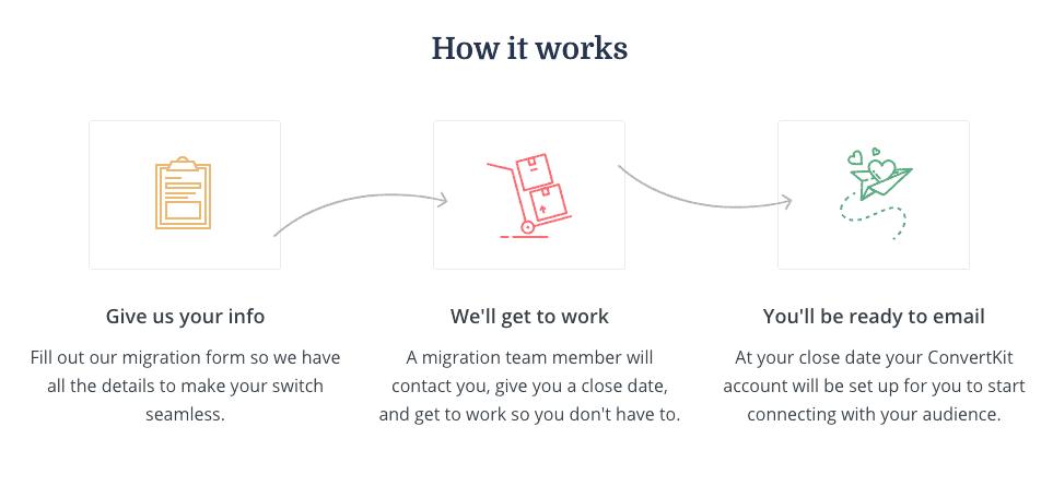 convertkit migration