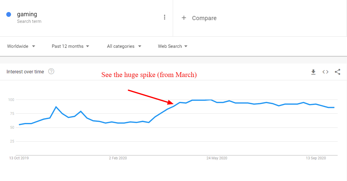 gaming google trends