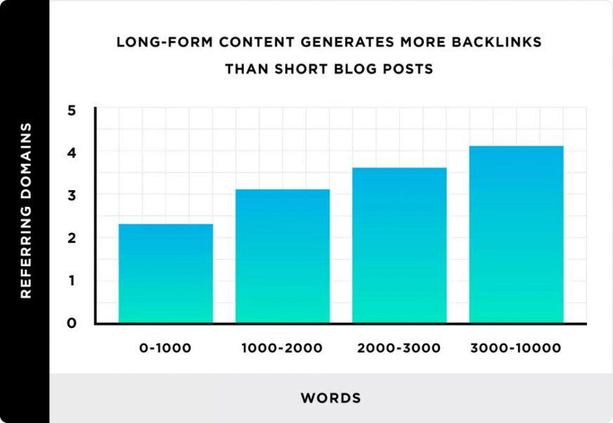 long form content seo