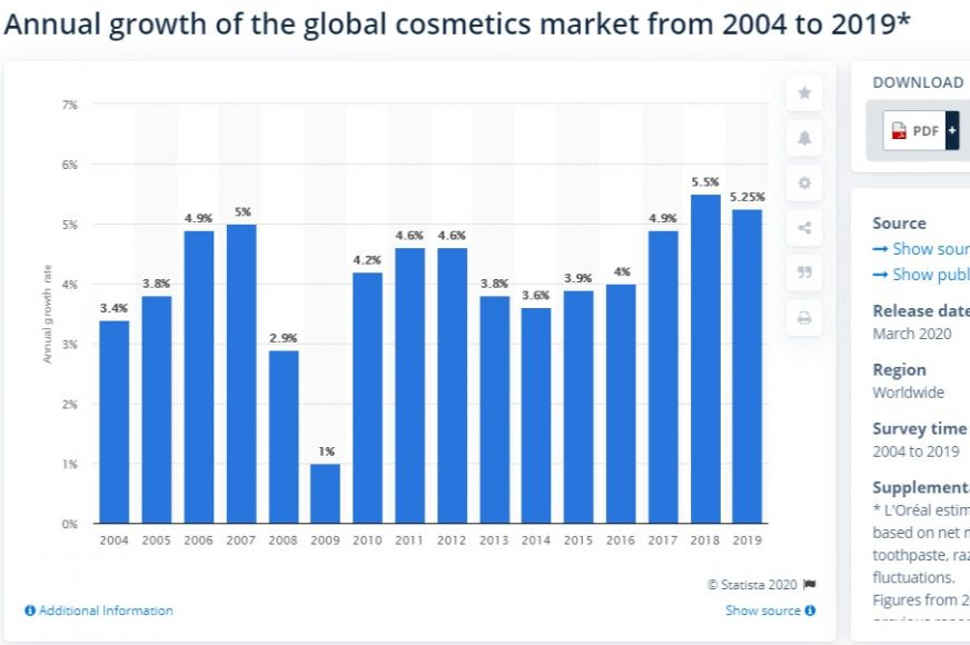makeup industry growth