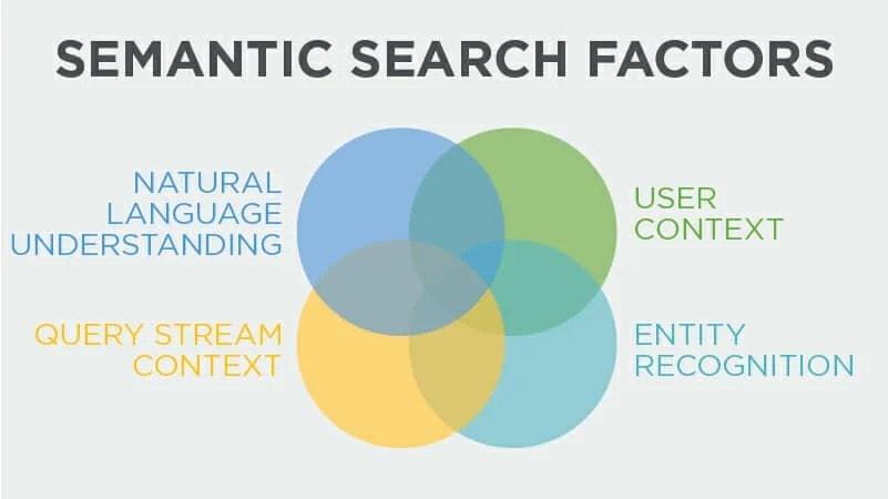 semantic search factors