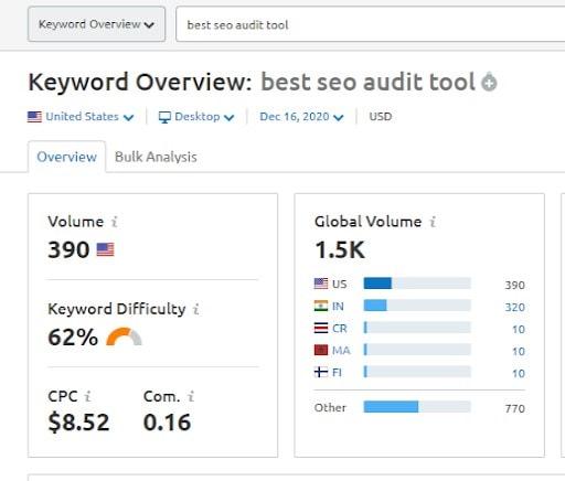 semrush keywords