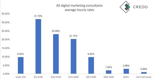 digital marketer earnings