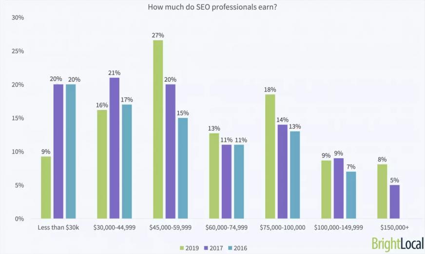 seo earnings