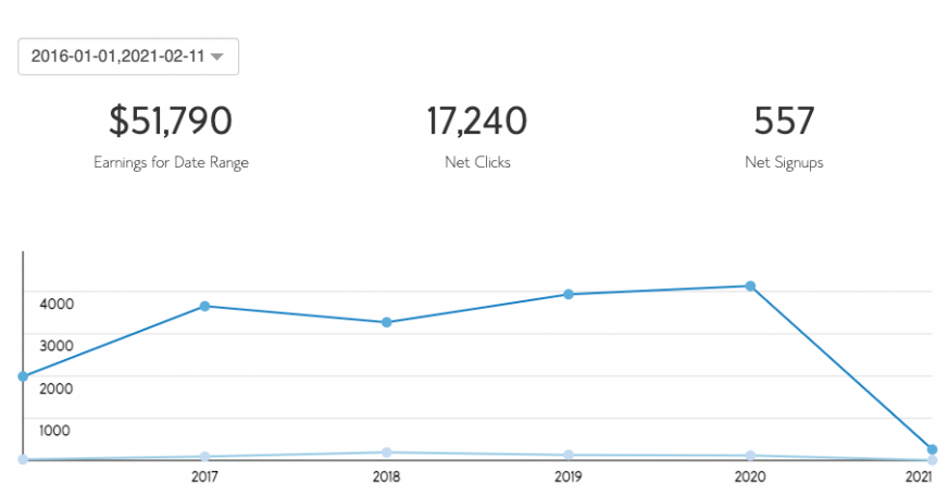 BloggersPassion Income Reports: How We Made Over $500,000 [With Earning Screenshots]